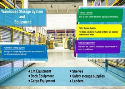 Warehouse Storage System & Equipment