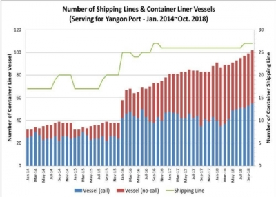 Liner Shipping Connectivity Index (LSCI)